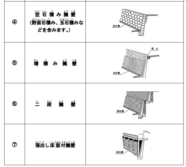 危険な擁壁は主にこの4種類。積み増していたり、二段になっていたりと見た目で分かりやすい