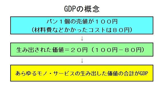 GDP概念