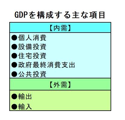 GDP構成