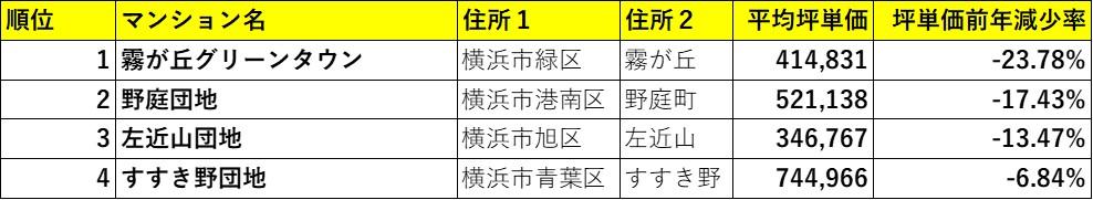横浜市下落率ランキング(マンションリサーチ調べ)
