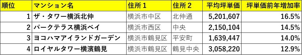 横浜市高騰率ランキング(マンションリサーチ調べ)