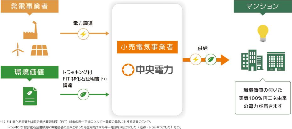 RE100対応・再エネマンションプロジェクトスキーム イメージ図(画像提供/中央電力)
