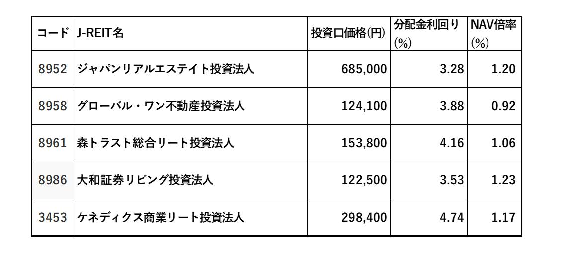 9月リートの表1