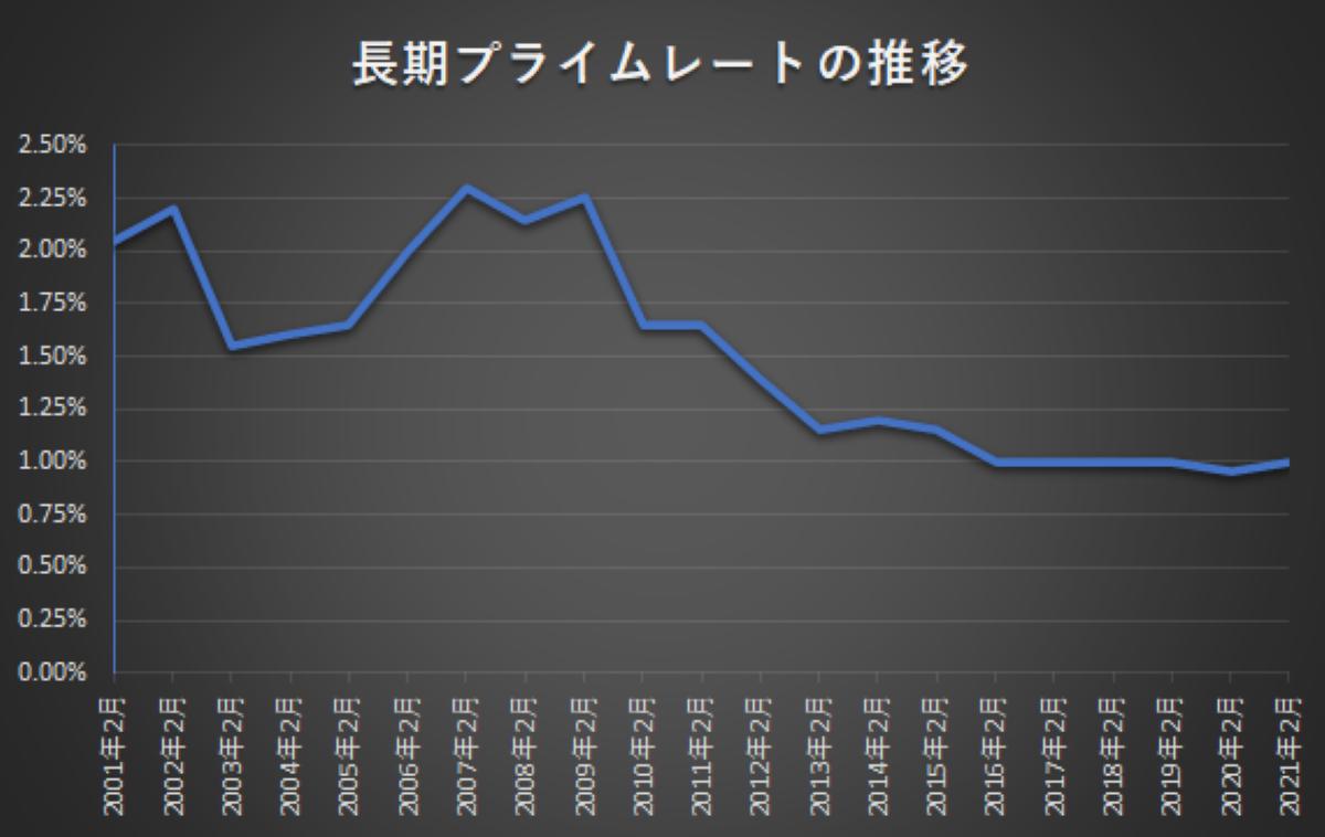 出典:日本銀行 統計 「長期プライムレート(主要行)の推移」より