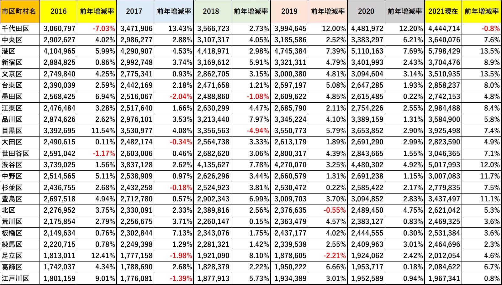 2016年~2021年の「平均成約坪単価」と「前年比増減率」 ※マンションリサーチ株式会社調べ