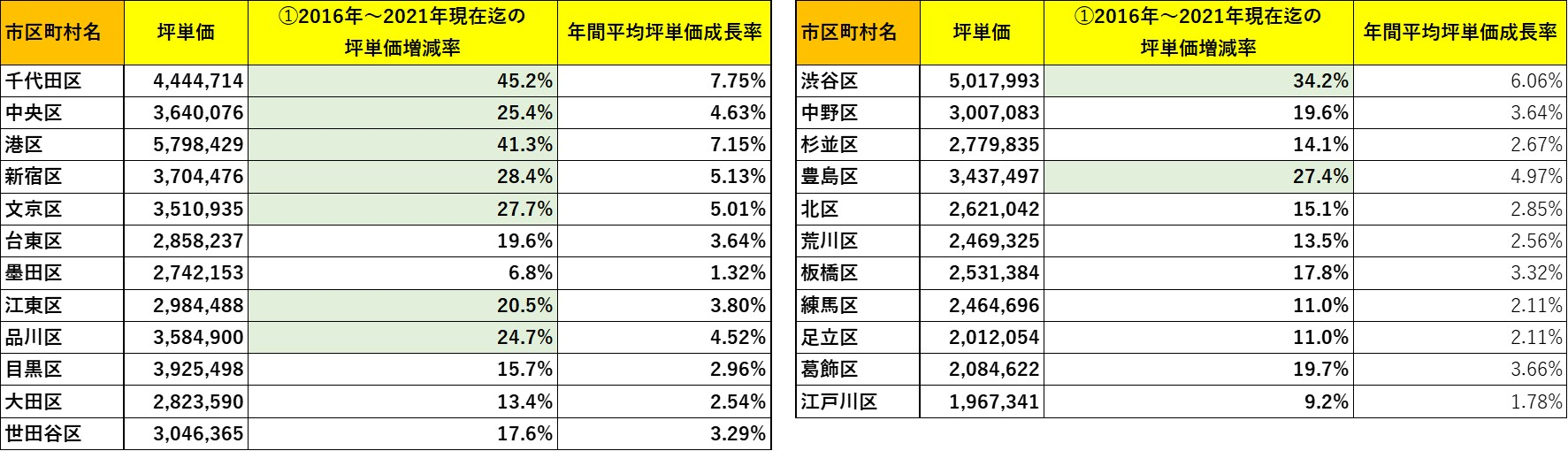 投資用マンション坪単価と価年間平均坪単価成長率の関係  ※マンションリサーチ株式会社調べ