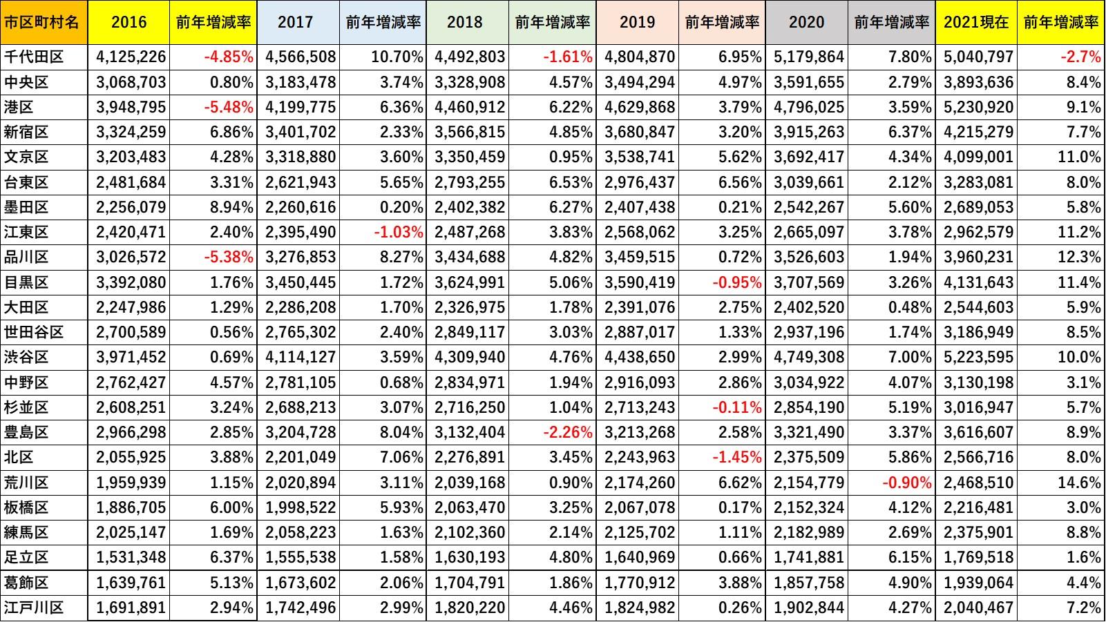 過去5年間の「平均成約坪単価」と「前年比増減率」 ※マンションリサーチ株式会社調べ