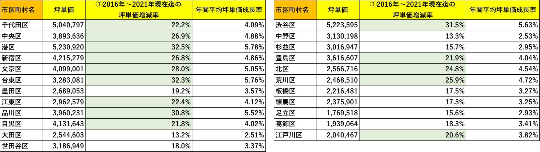 実需用マンション坪単価と価年間平均坪単価成長率の関係  ※マンションリサーチ株式会社調べ
