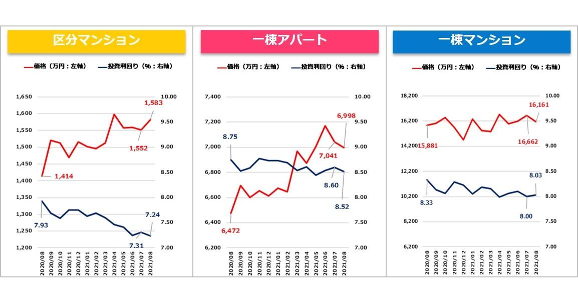 【健美家PR】収益物件マンスリーレポート202109_グラフ