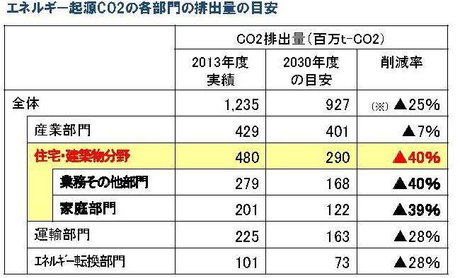 CO2各部門排出量の目安