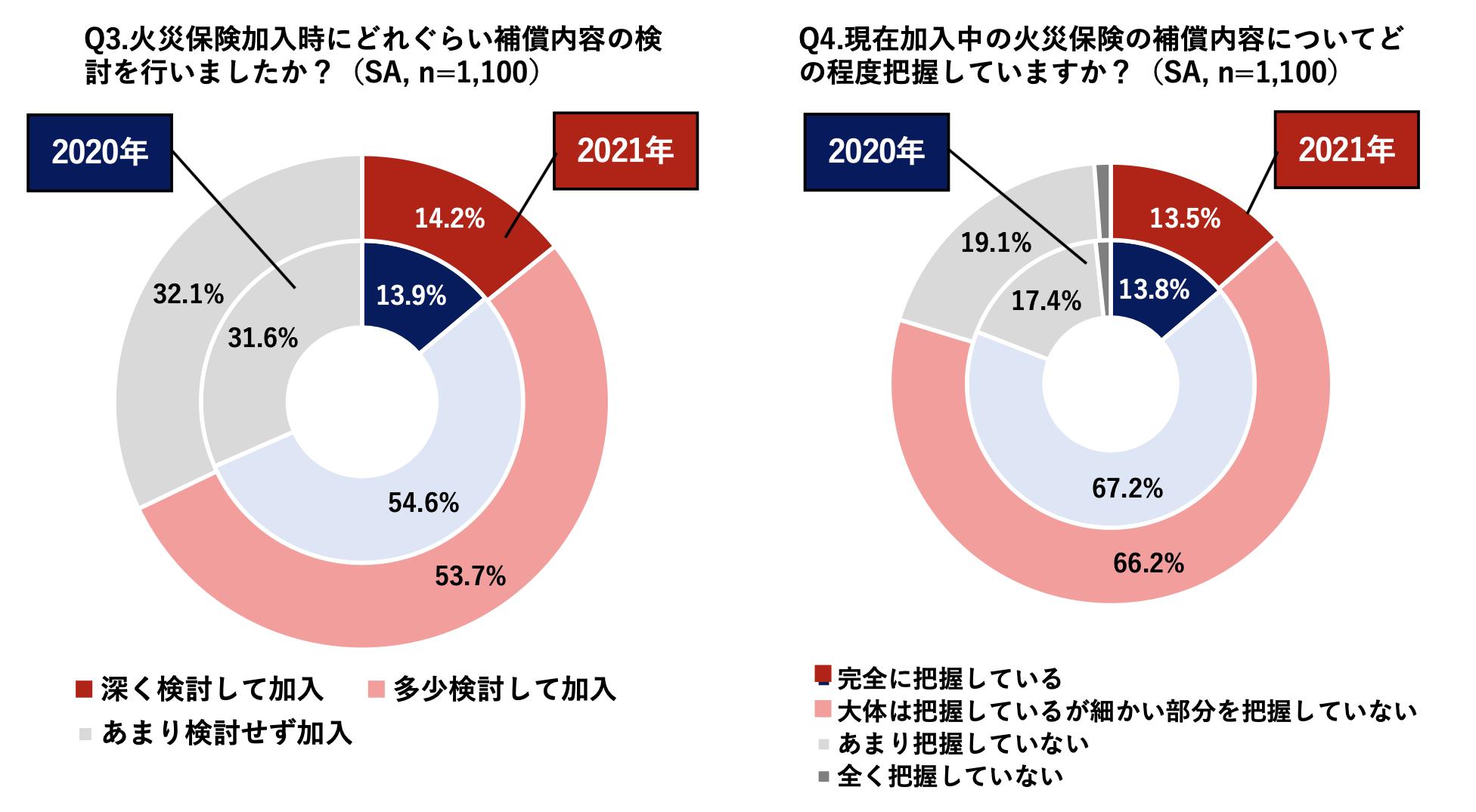 ※記載のサンプル数は2021年調査の数値。(2020年調査のサンプル数:1,087、Q2は608)