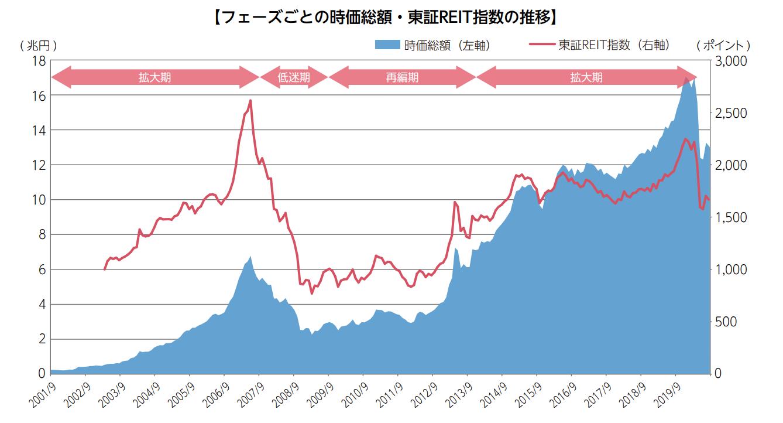 東証リート指数の推移 (東証公式Jリートガイドブックより)