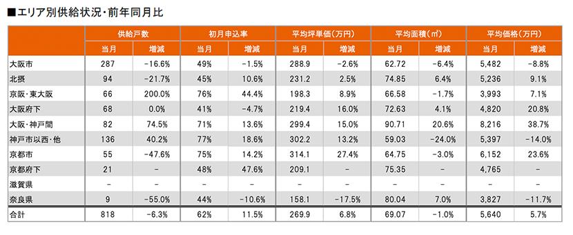 関西圏エリア別供給状況・前年同月比