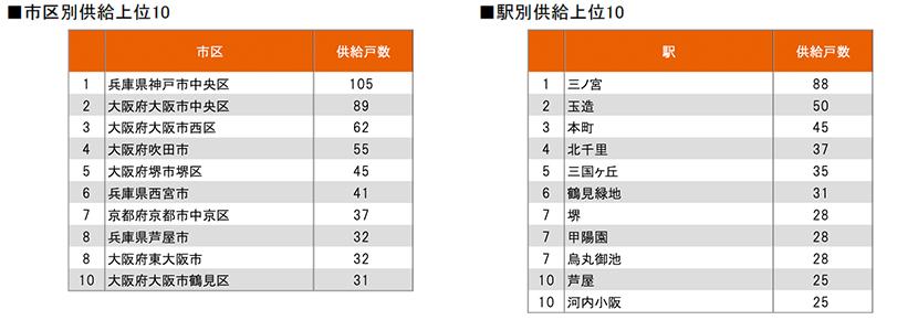 関西圏市区別供給上位10・駅別供給上位10