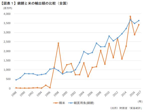 錦鯉の輸出額は右肩上がりで拡大。海外でも人気の新潟米を上回る金額で推移していて、日本を代表する輸出品の一つになりつつある。 出所:日本政策投資銀行新潟支店レポート「新潟県内錦鯉産業の『強み』」