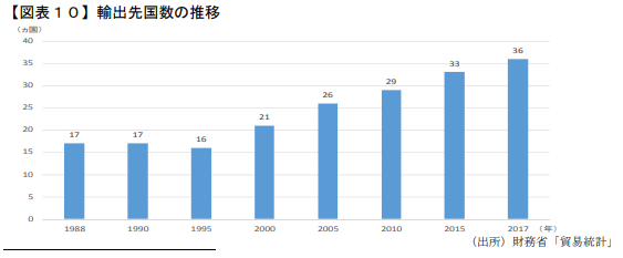 欧米やアジアで中間層~富裕層の間で人気の錦鯉。ペットとして育てたり、品評会での受賞目的に飼う人も少なくない。輸出国の数も増えていて、2017年時点で36か国にものぼる。 出所:日本政策投資銀行新潟支店レポート「新潟県内錦鯉産業の『強み』」