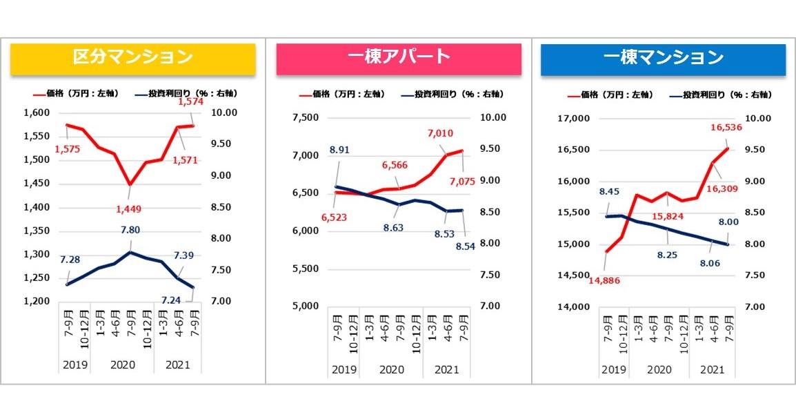【健美家PR】収益物件 四半期レポート 2021_7-9月期_グラフ