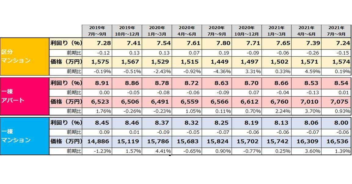 【健美家PR】収益物件 四半期レポート 2021_7-9月期_表