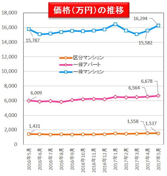 【健美家PR】価格の推移 収益物件 市場動向マンスリーレポート201706